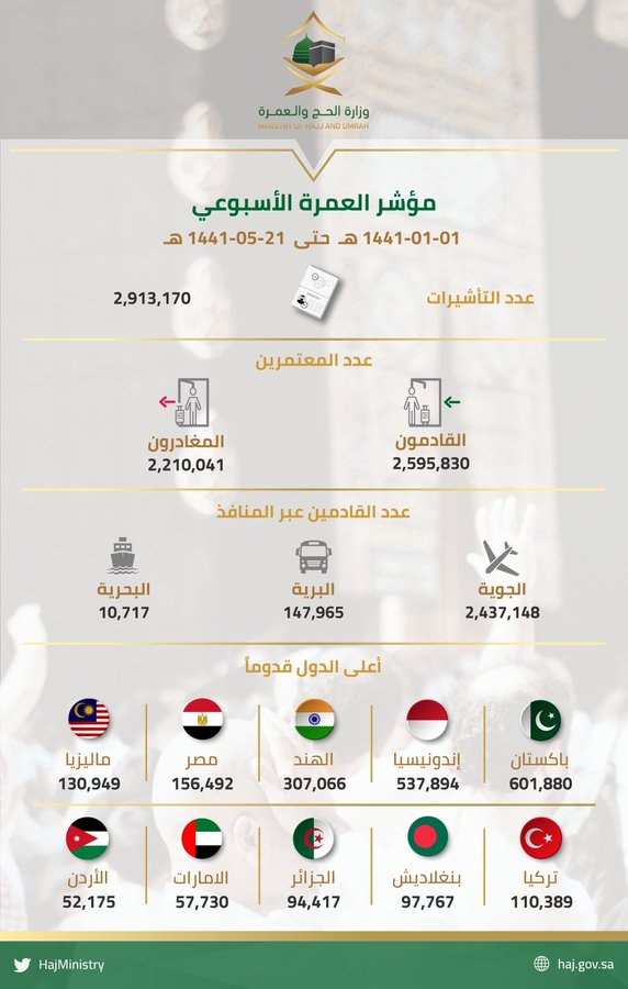 إصدار 2,913,170 تاشيرة عمرة و 2,595,830 معتمرا يصلون إلى المملكة