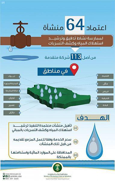 """""""البيئة"""" تعتمد 64 منشأة لممارسة تدقيق وترشيد استهلاك المياه وكشف التسربات"""