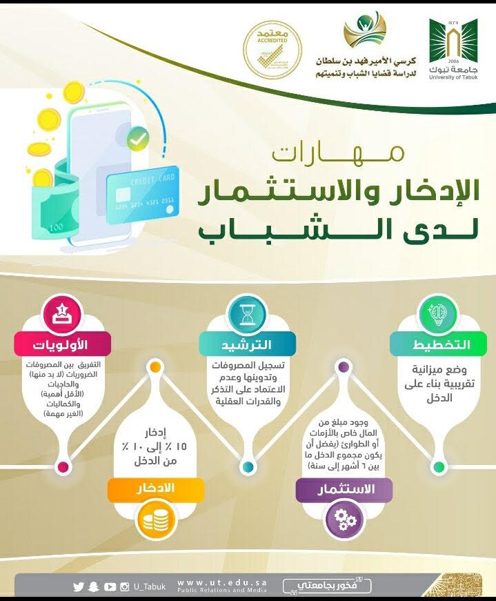 كرسي الأمير فهد بن سلطان لدراسة قضايا الشباب يعتزم إطلاق برنامجه البحثي لعام2020