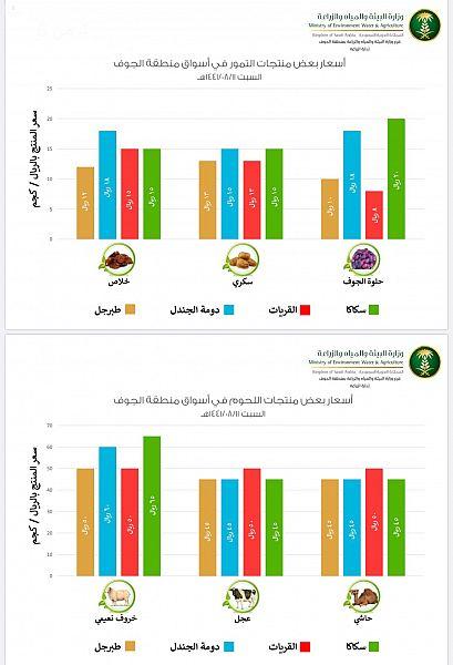 إمارة منطقة الجوف تنشر أسعار الخضروات والفواكه الأساسية في حساباتها على مواقع التواصل الاجتماعي بشكل يومي