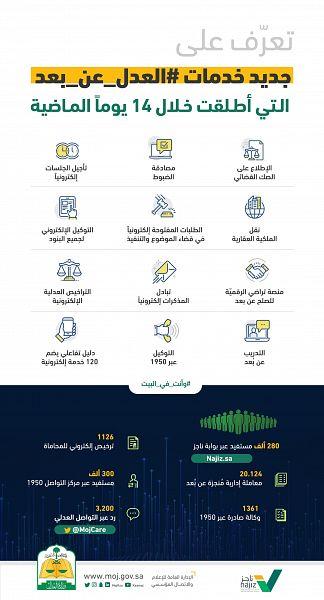 """وزارة العدل تقدم خدماتها لربع مليون مستفيد خلال 14 يوماً عبر بوابة """" ناجز """""""
