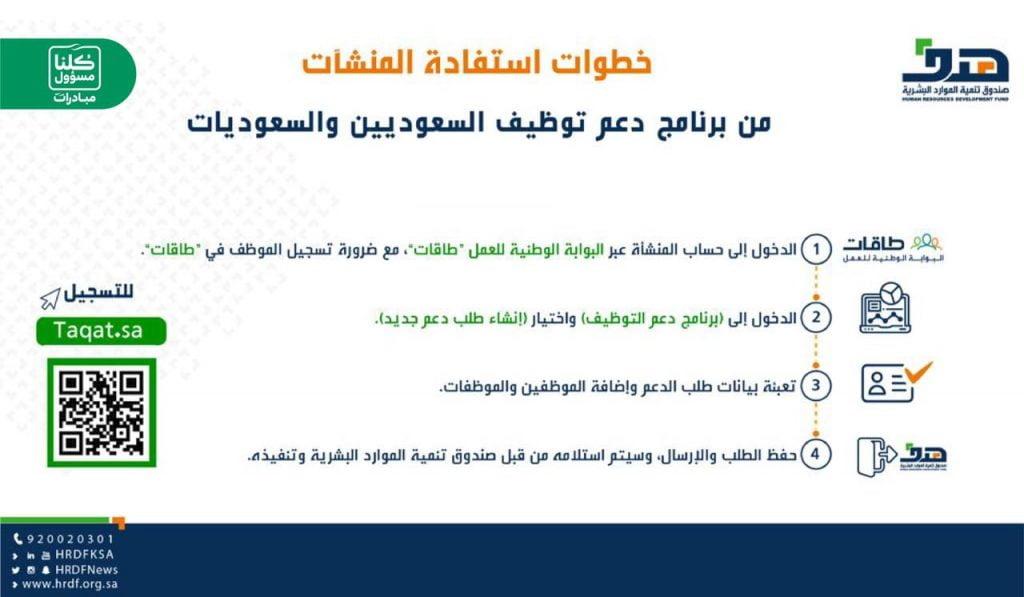 """""""هدف"""": برنامج """"دعم التوظيف"""" مستمر في استقبال تسجيل المنشآت لدعم أجور السعوديين"""
