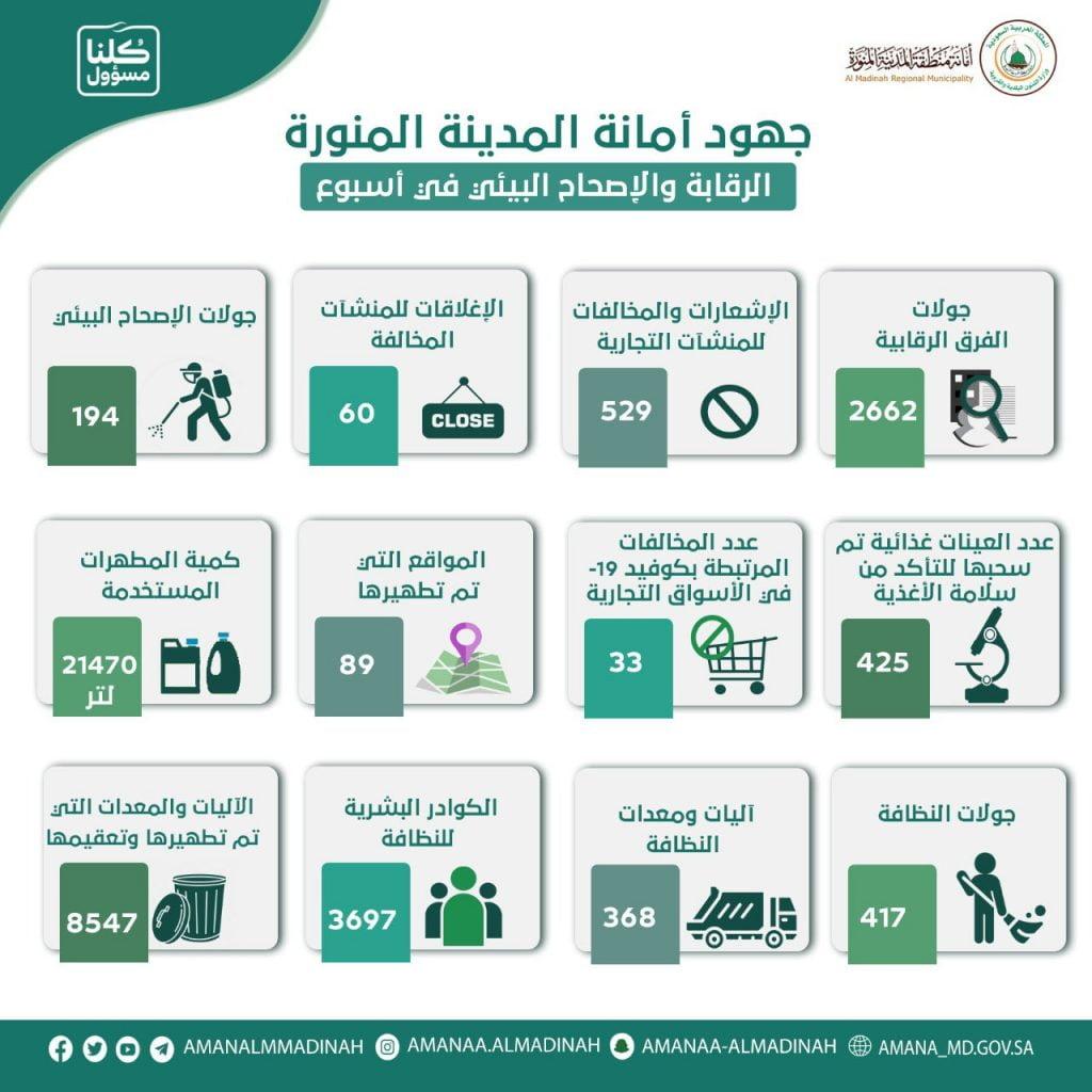أمانة المدينة المنورة تنفذ 2662 جولة رقابية وتشعر 529 منشأة مخالفة خلال أسبوع