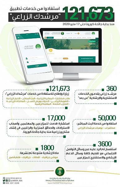 """""""البيئة"""": 121 ألفاً استفادوا من تطبيق """"مرشدك الزراعي"""" منذ بداية الجائحة"""