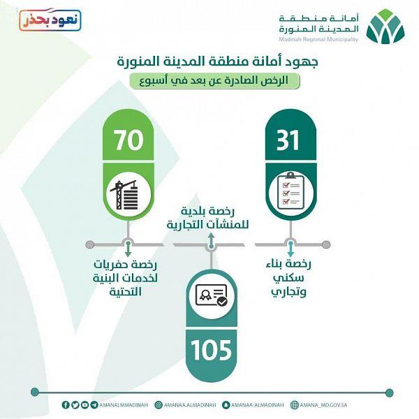 أمانة المدينة المنورة تصدر 206 رخص لخدمة المواطنين عن بُعد