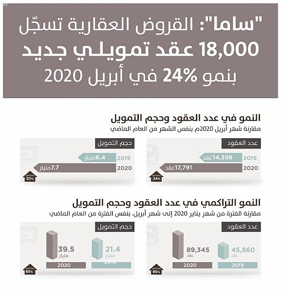 """""""ساما"""": 18 ألف قرض عقاري جديد للأفراد في أبريل الماضي بنمو 24%"""