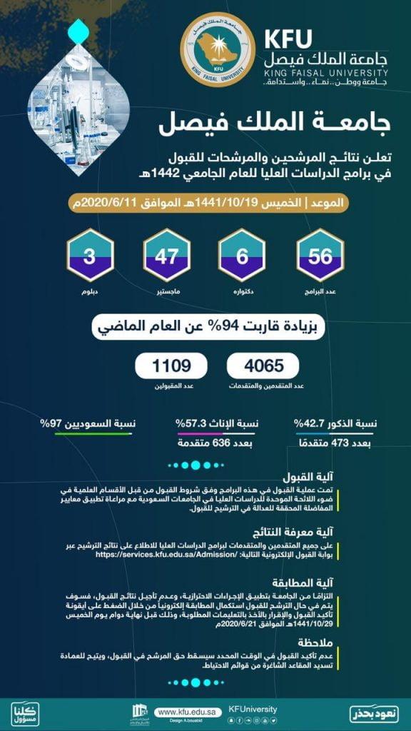 جامعة الملك فيصل تعلن نتائج المقبولين لبرامج الدراسات العليا للعام الجامعي القادم صحيفة المناطق السعوديةصحيفة المناطق السعودية