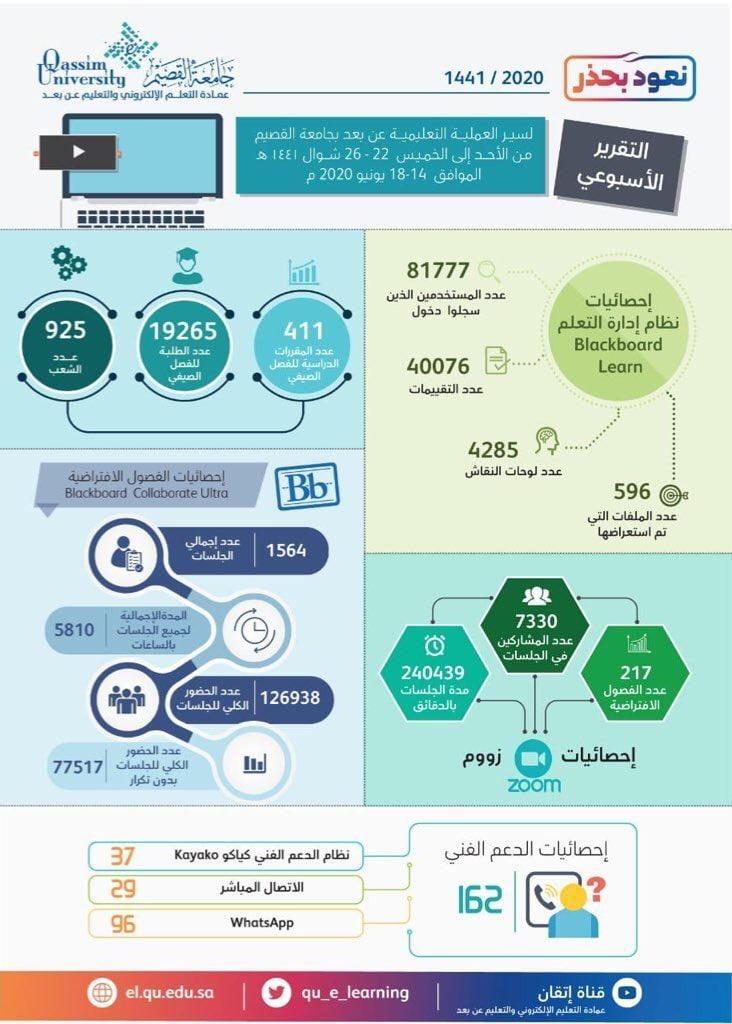 جامعة القصيم التعليم الالكتروني