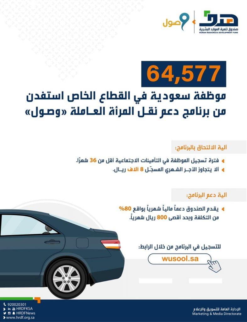 """""""هدف"""": 64577 موظفة سعودية استفدن من دعم """"نقل المرأة"""".. والرياض تتصدر بـ 28 ألف مستفيدة"""
