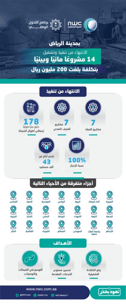 المياه الوطنية تنفذ 14 مشروعًا مائيًا وبيئيًا في مدينة الرياض بأكثر من 200 مليون ريال