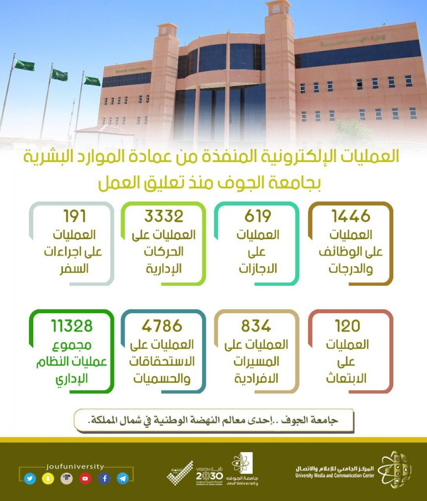 جامعة الجوف تُنفذ 11328 معاملة إلكترونية على النظام الإداري خلال تعليق الحضور