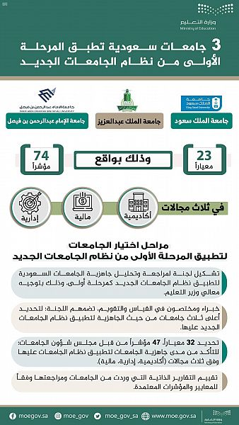 """وزير التعليم يشكر القيادة الرشيدة على اختيار جامعات الملك سعود والملك عبدالعزيز والإمام عبدالرحمن بن فيصل لتطبيق """"نظام الجامعات الجديد"""""""