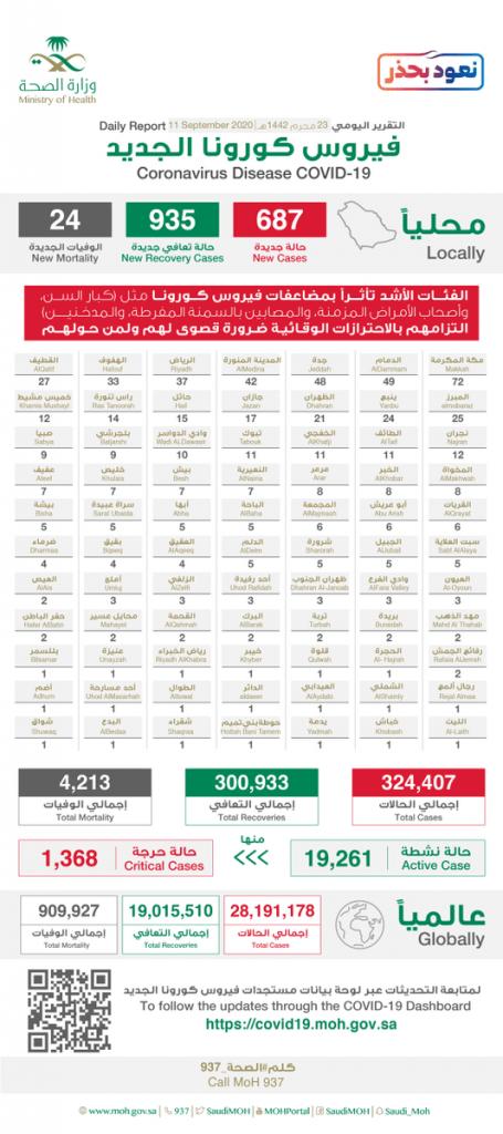 """الصحة: عدد المتعافين من كورونا في المملكة يتجاوز"""" 300 """" ألف حالة"""