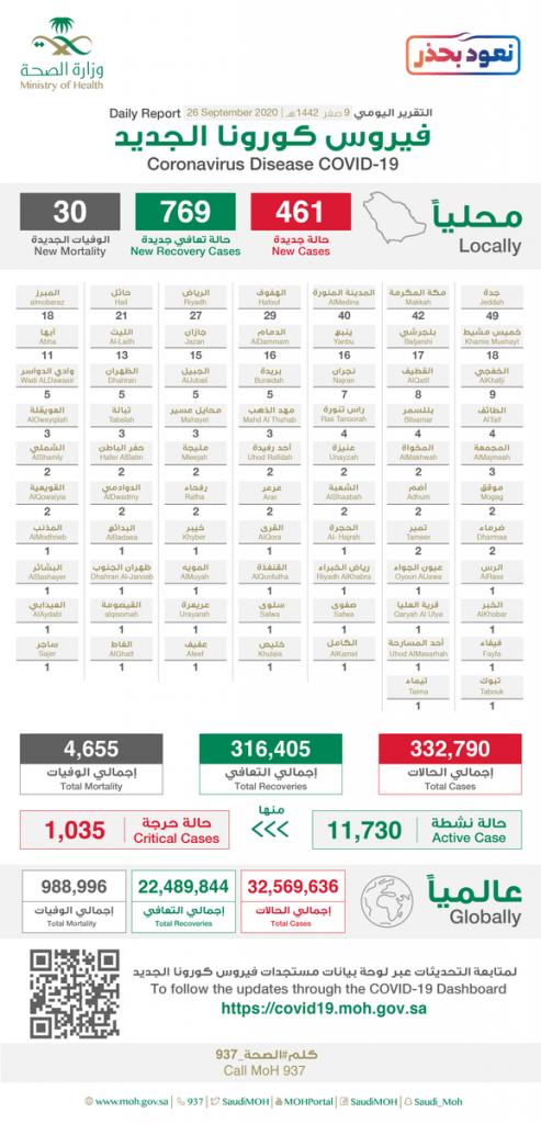 الصحة : تسجيل (461) حالة مؤكدة جديدة بفيروس كورونا خلال ال24 ساعة الماضية والإجمالي يتجاوز 332 ألف إصابة