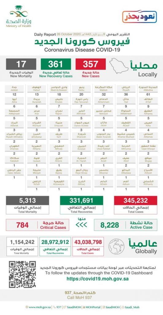 الصحة: تسجيل (357) حالة مصابة بكورونا وتعافي (361) حالة