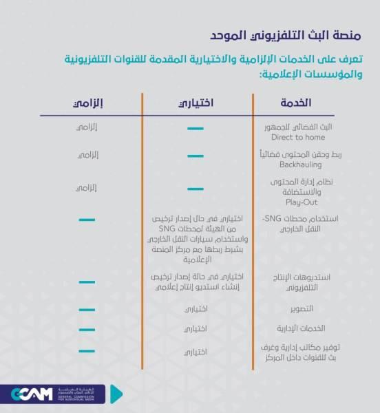 هيئة الإعلام المرئي والمسموع تطلق منصة البث التلفزيوني الموحَّد