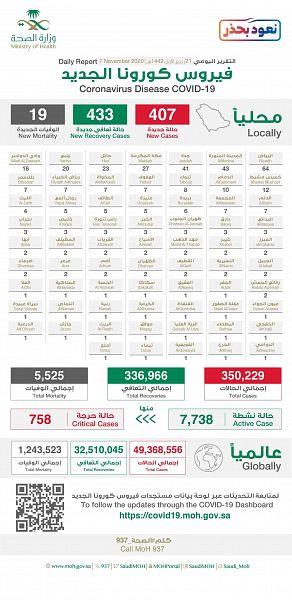 الصحة : تسجيل (407) حالات مؤكدة لفيروس كورونا، وتعافي (433) حالة