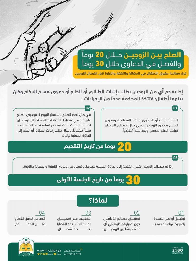 رفع دعوى طلاق في السعوديه