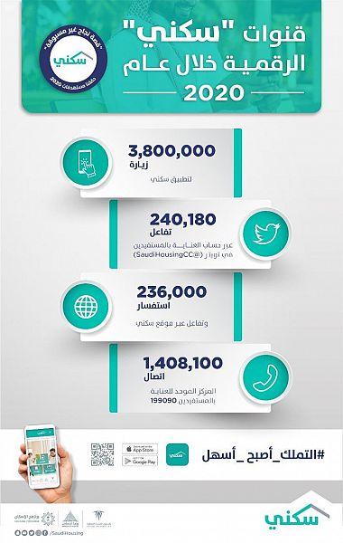 """منصات """"سكني"""" الرقمية تسهل حلول التملك الفوري للأسر السعودية خلال العام 2020"""