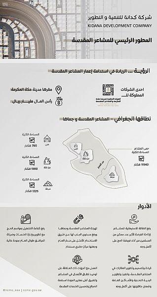 الهيئة الملكية لمدينة مكة المكرمة والمشاعر المقدسة تُطلق شركة كِدانة لتطوير المشاعر المقدسة