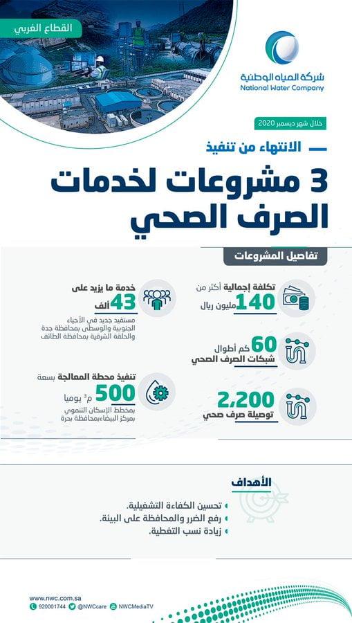 المياه الوطنية : الانتهاء من تنفيذ 3 مشروعات للصرف الصحي بالقطاع الغربي تخدم أكثر 43 ألف مستفيد جديد