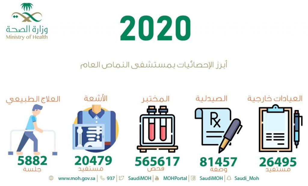 أكثر من 26 ألف مستفيد من عيادات مستشفى النماص خلال العام الماضي
