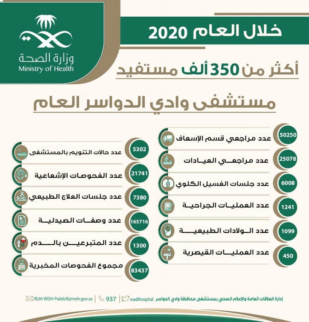 أكثر من 350 ألف مستفيد من خدمات مستشفى وادي الدواسر