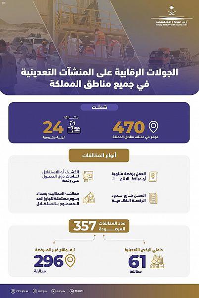 وزارة الصناعة والثروة المعدنية تُنفذ جولات تفتيشية وترصد 357 مخالفة في المنشآت التعدينية