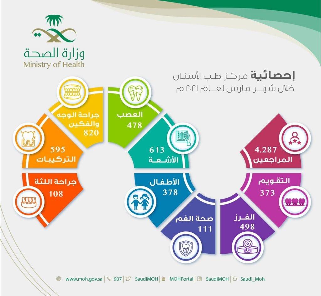 أكثر من 4 آلاف مستفيد من خدمات مركز طب الأسنان خلال شهر مارس لعام 2021م