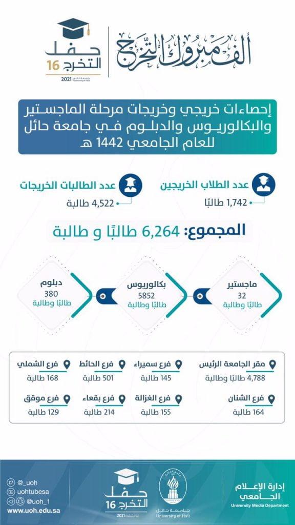 أمير منطقة حائل يرعى الليلة حفل تخريج 6232 خريجاً وخريجة بجامعة حائل