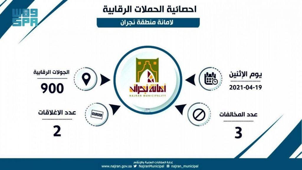 أمانة نجران تنفذ 900 جولة رقابية على المنشآت التجارية