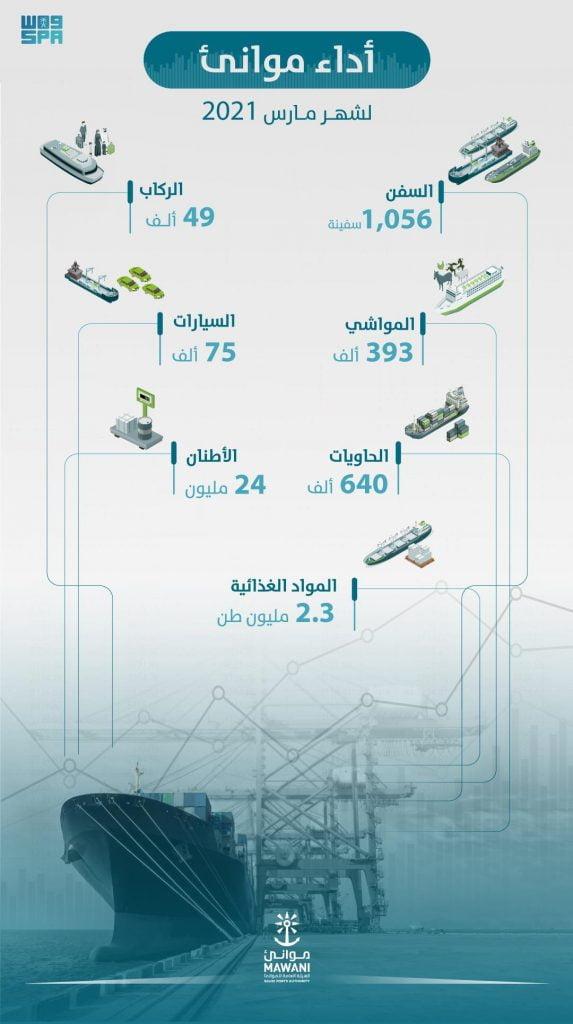 موانئ السعودية تسجل زيادة في أعداد الحاويات بنسبة %15 خلال مارس