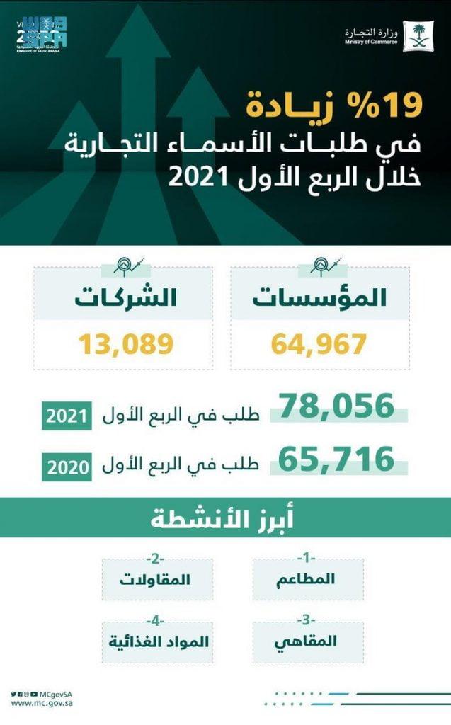 التجارة: زيادة 19% في طلبات الأسماء التجارية خلال الربع الأول 2021