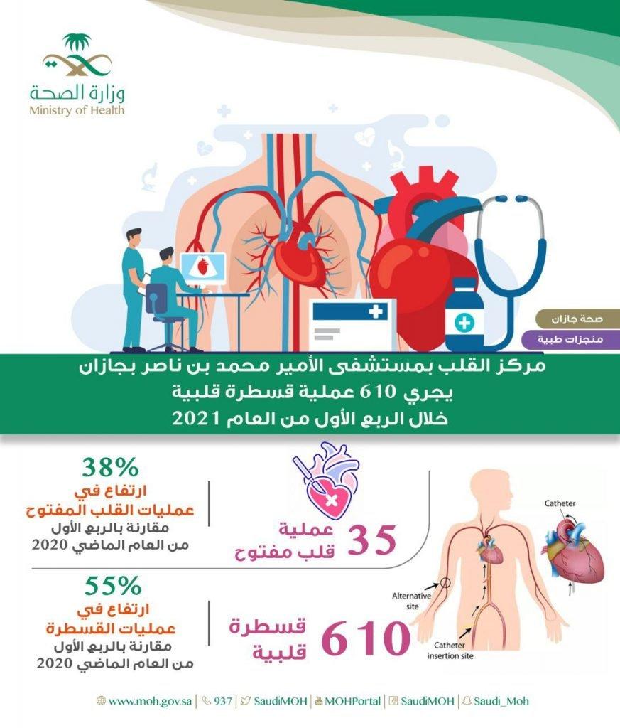 30 عملية جراحية يجريها قسم جراحة الأوعية الدموية والجراحات التداخلية بالقسطرة بمركزي جازان خلال شهر مارس من العام 2021