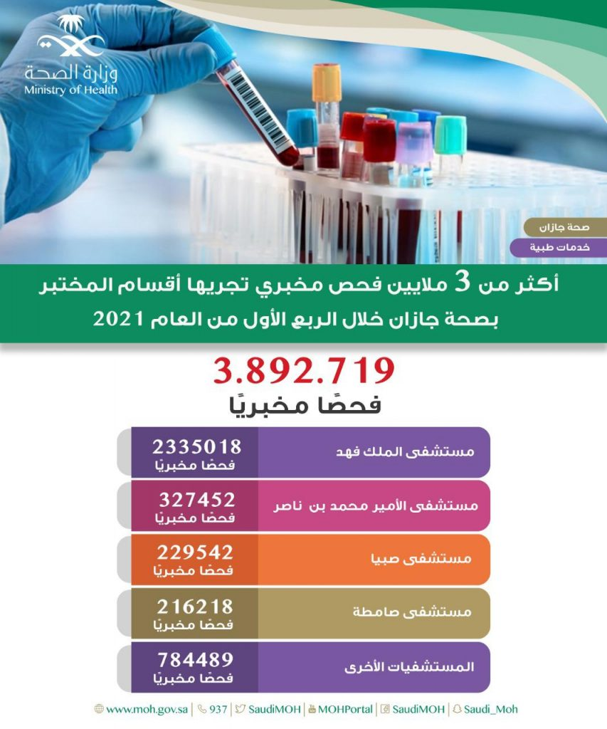 أكثر من 3 مليون فحص مخبري أجرتها أقسام المختبر بصحة جازان خلال الربع الأول من العام 2021