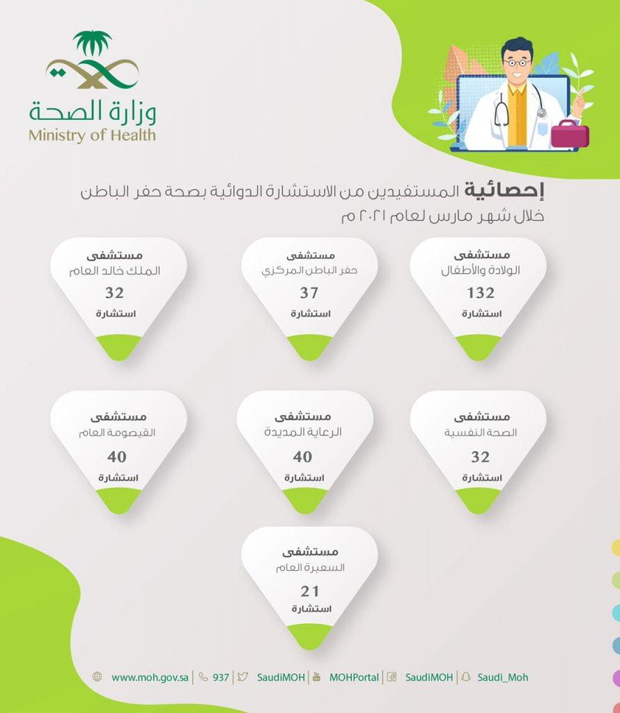 262 استشارة دوائية بصحة حفر الباطن خلال شهر مارس لعام 2021م