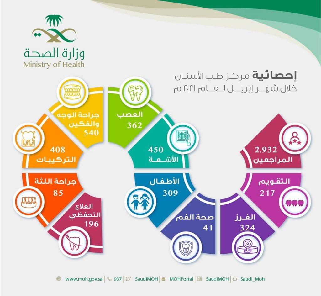 أكثر من 2900 مستفيد من خدمات مركز طب الأسنان التخصصي خلال شهر إبريل لعام 2021م