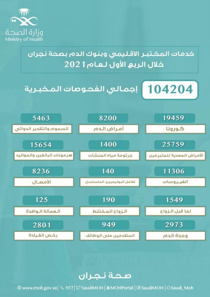 إجراء أكثر من 104 آلاف فحص مخبري في المختبر الإقليمي بصحة نجران