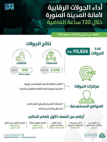 أمانة المدينة المنورة تنفذ أكثر من 113 ألف جولة خلال الأسابيع الثلاثة الأولى من رمضان