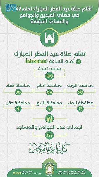 الشؤون الإسلامية بتبوك تجهز 372 جامعاً ومسجداً لإقامة صلاة عيد الفطر المبارك