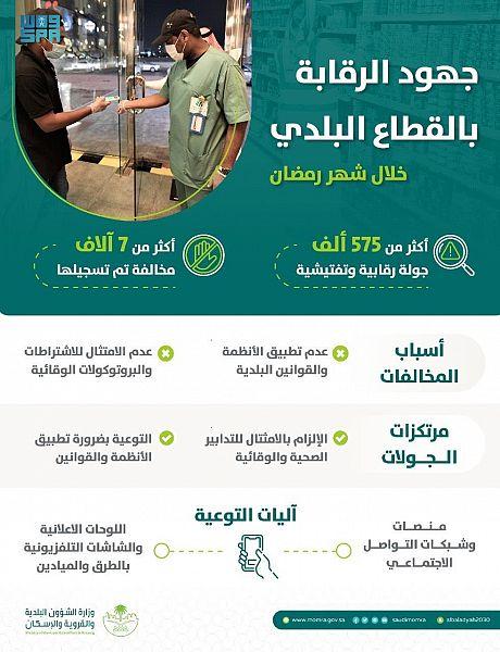 """""""الشؤون البلدية"""" تنفذ أكثر من 575 ألف جولة رقابية خلال رمضان وتسجل 7 آلاف مخالفة للإجراءات الوقائية"""
