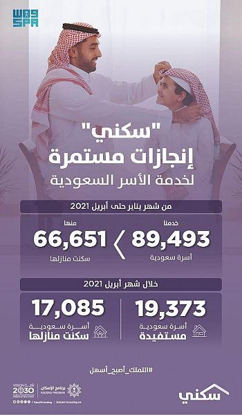 """""""سكني"""": إصدار أكثر من 485 ألف شهادة """"تصرفات عقارية"""" حتى أبريل 2021"""