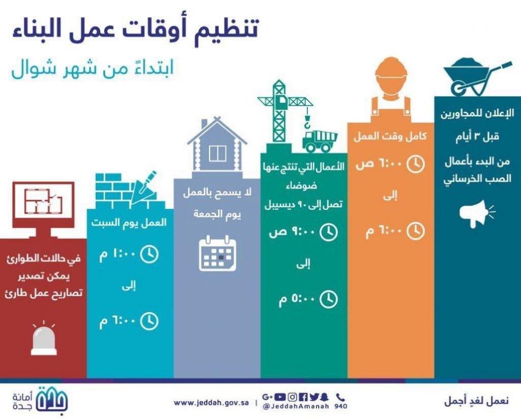 أمانة جدة تبدأ تنفيذ التنظيمات الجديدة لأوقات أعمال البناء في المشاريع الإنشائية اعتباراً من شوال