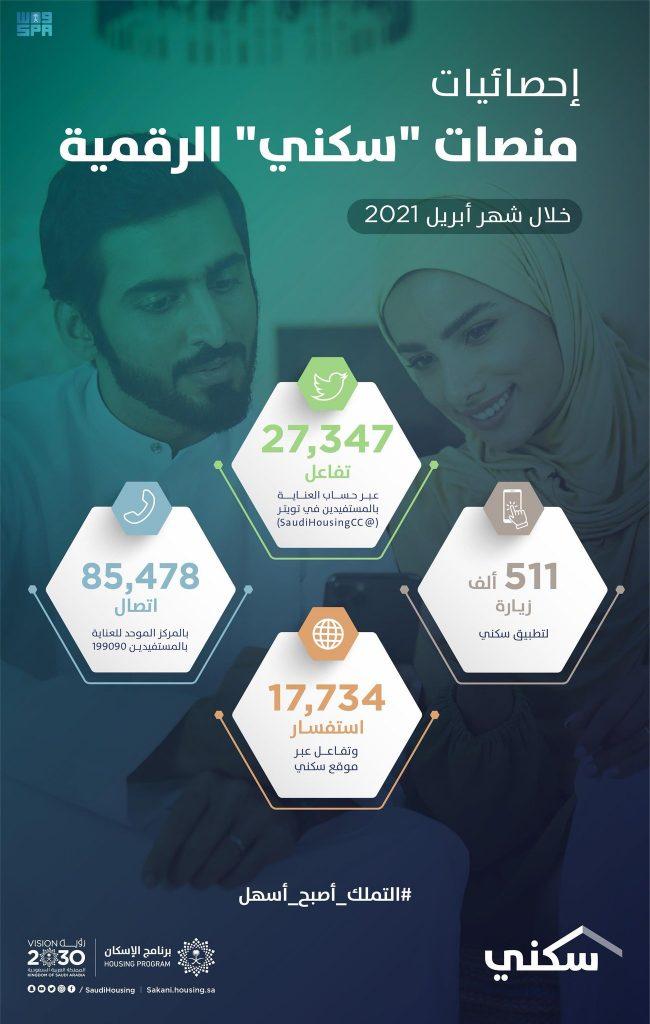 """نصف مليون زيارة لتطبيق """"سكني"""" خلال أبريل 2021 للاستفادة من الخيارات والخدمات السكنية"""