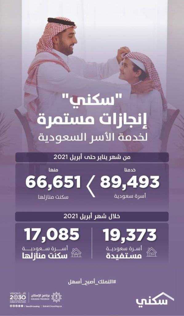 """""""سكني"""" يُسجل استفادة 49 ألف أسرة من خياري """"الوحدات الجاهزة"""" و""""تحت الإنشاء"""" حتى أبريل 2021"""