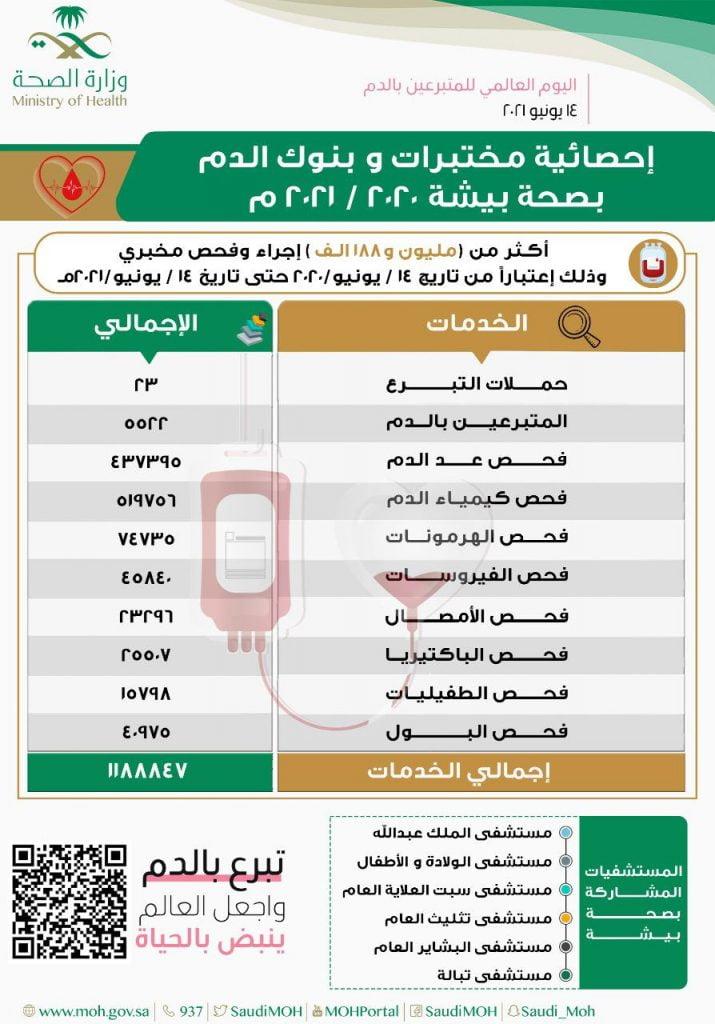 صحة بيشة تطلق حملات للتبرع بالدم تزامناً مع اليوم العالمي للتبرع بالدم 14 يونيو