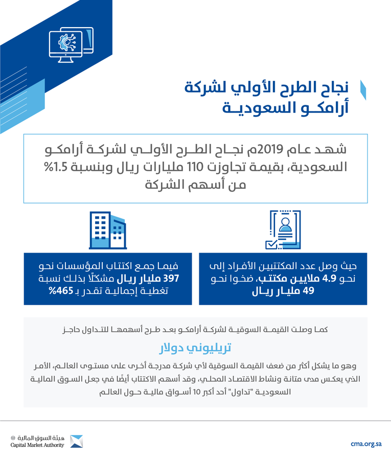هيئة السوق المالية: إدراج أرامكو أسهم في تقدم السوق السعودية للمرتبة الـ 9 عالميا