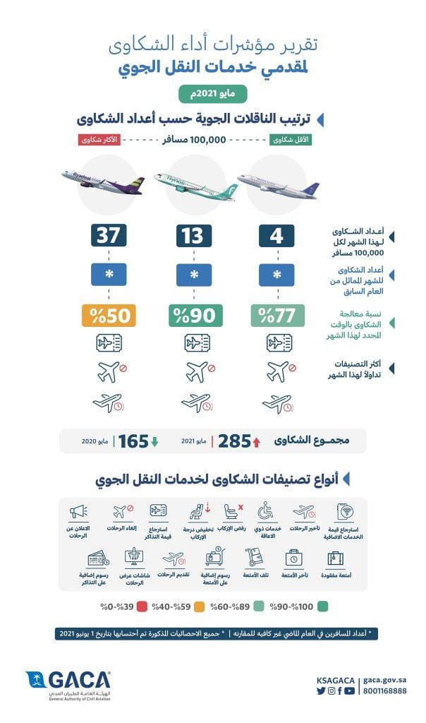 هيئة الطيران المدني تصدر تصنيف مقدمي خدمات النقل الجوي والمطارات لشهر مايو