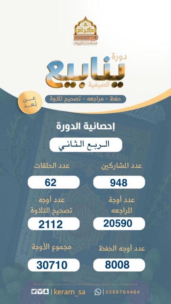 948 مشاركاً في 62 حلقة قرآنية في دورة ينابيع الصيفية برفحاء