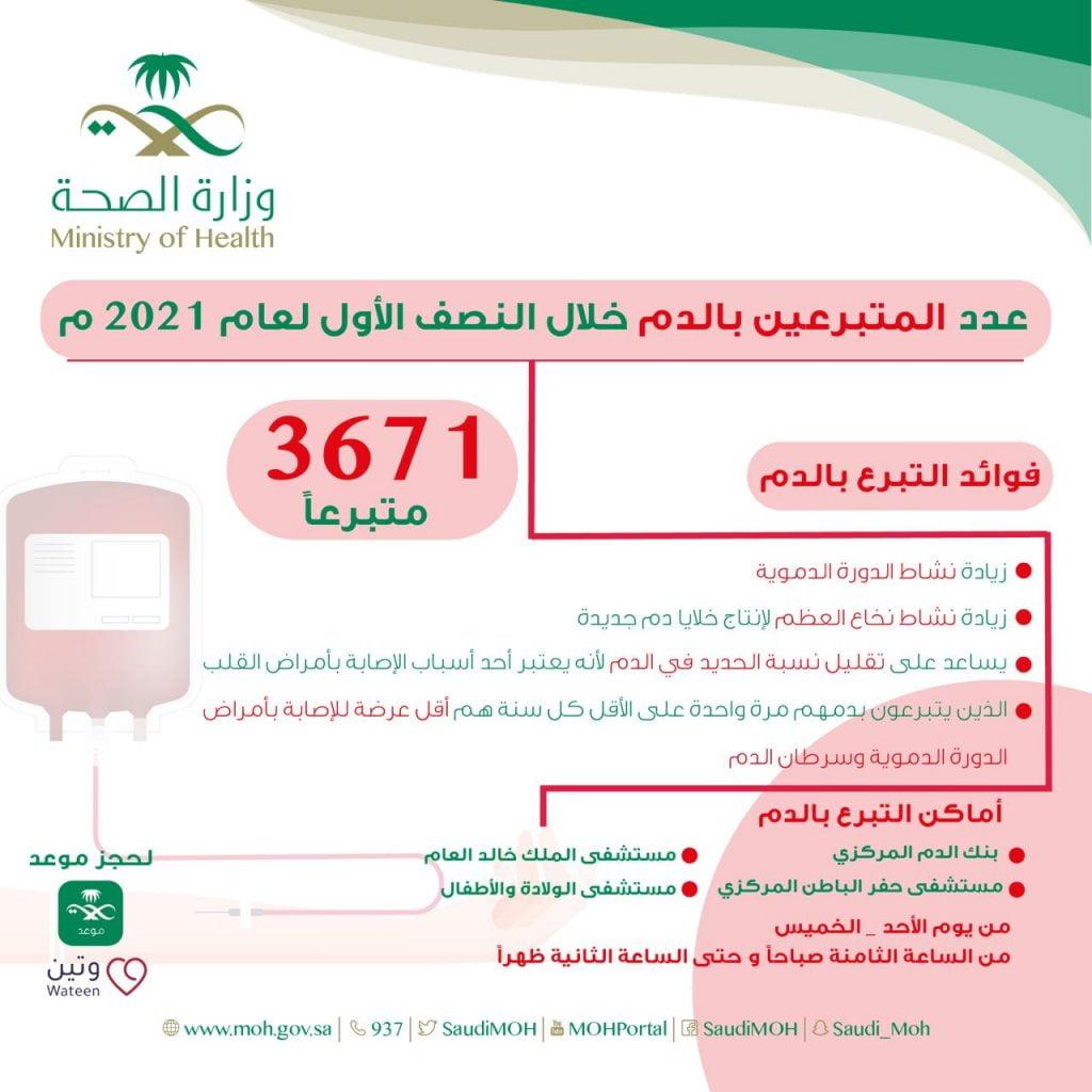 أكثر من 3 الاف متبرعاً ومتبرعة بالدم بصحة حفر الباطن خلال النصف الأول لعام 2021م